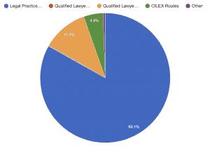 LPC vs QLTS vs SQE - Past, Present and Future? - SuperExam