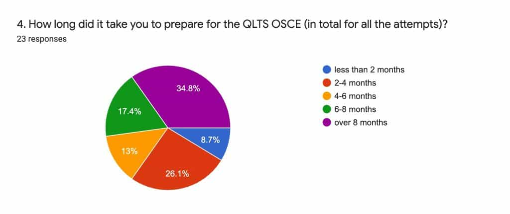 QLTS Preparation Timing